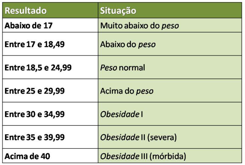 IMC Calculadora Online